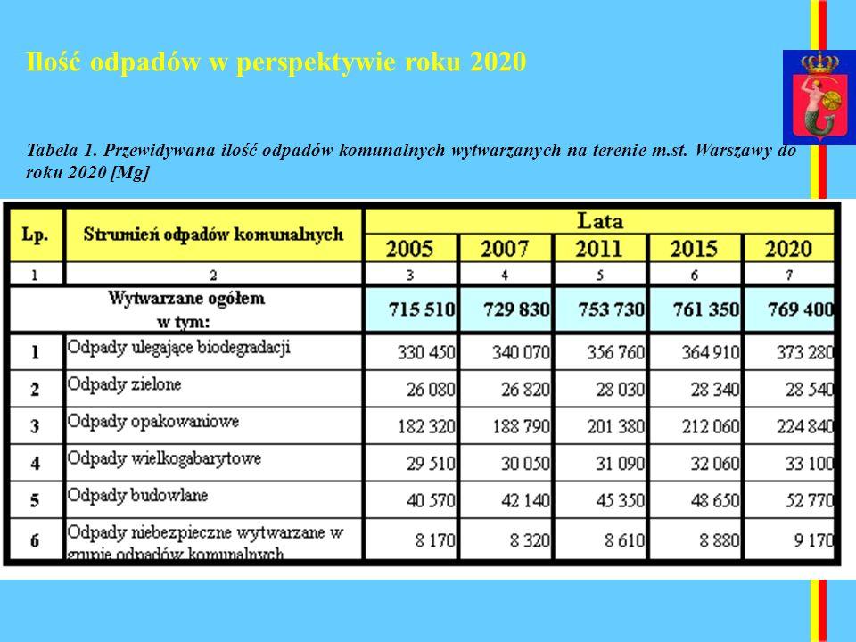 Ilość odpadów w perspektywie roku 2020