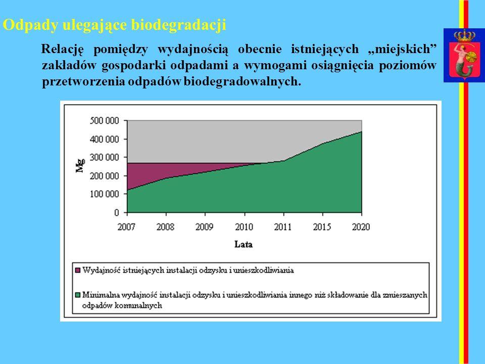 Odpady ulegające biodegradacji