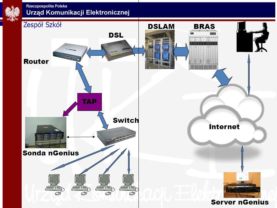 Zespół Szkół DSLAM BRAS DSL Router TAP Switch Internet Sonda nGenius Server nGenius