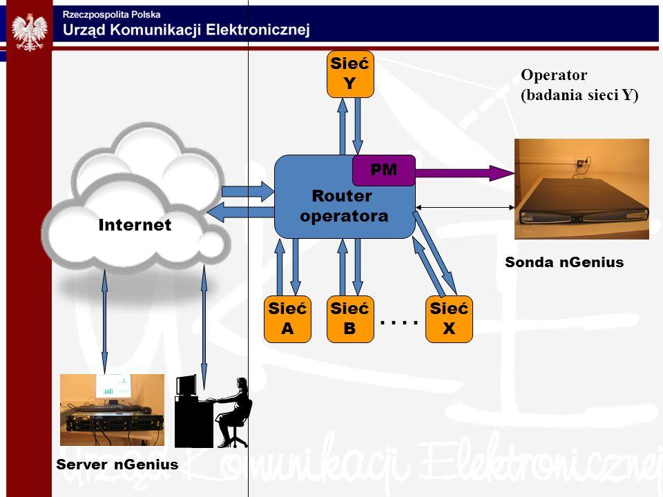 Sieć Y Operator (badania sieci Y) Router operatora PM Internet Sieć A