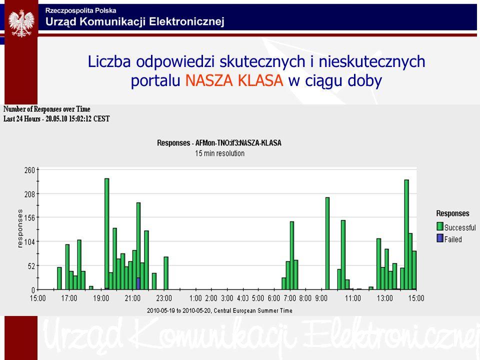 Liczba odpowiedzi skutecznych i nieskutecznych portalu NASZA KLASA w ciągu doby