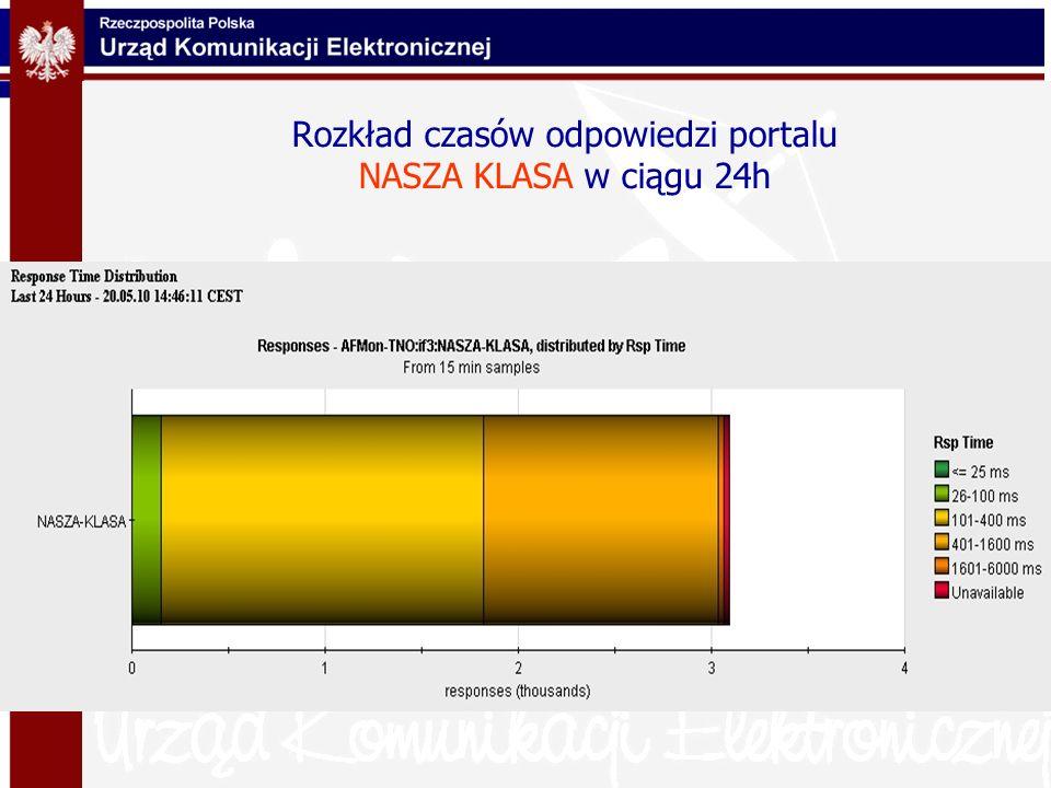 Rozkład czasów odpowiedzi portalu NASZA KLASA w ciągu 24h
