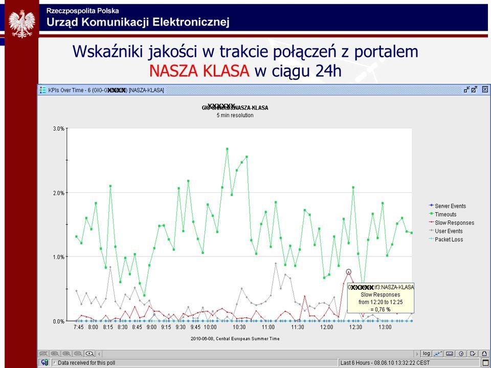 Wskaźniki jakości w trakcie połączeń z portalem NASZA KLASA w ciągu 24h