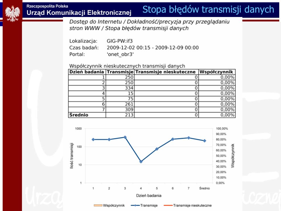 Stopa błędów transmisji danych
