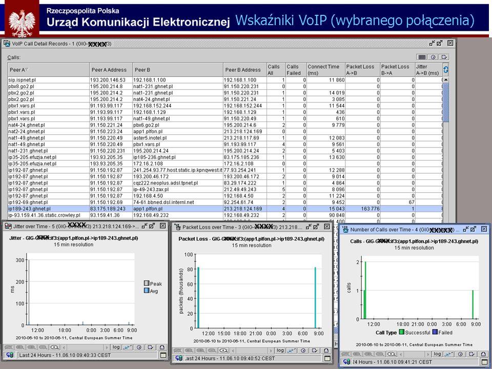 Wskaźniki VoIP (wybranego połączenia)