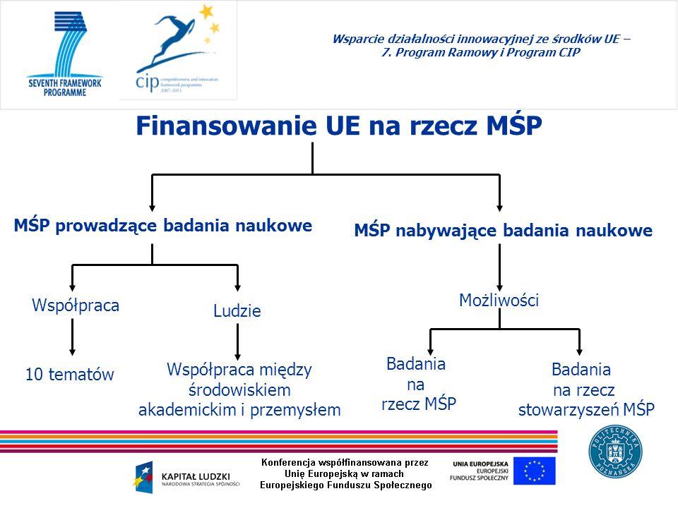 Finansowanie UE na rzecz MŚP