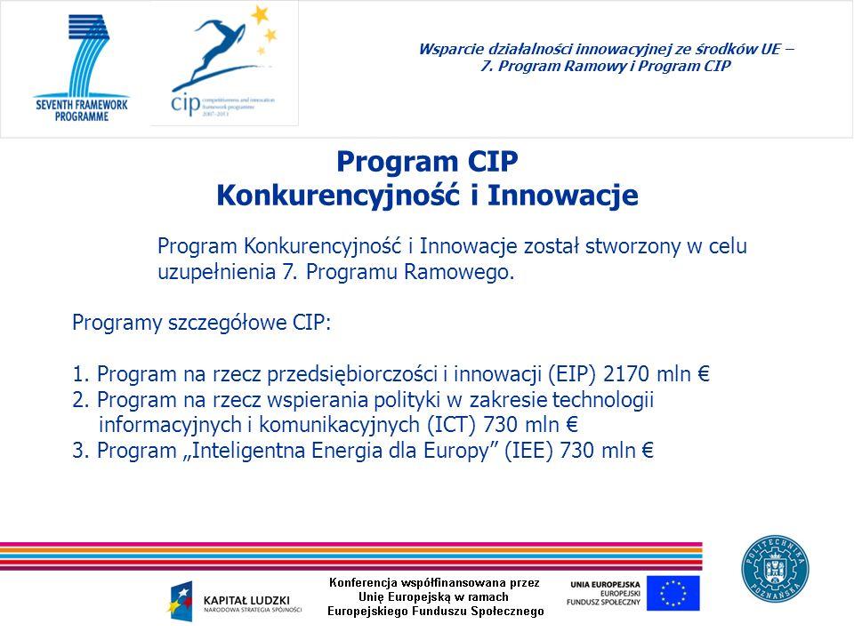 Program CIP Konkurencyjność i Innowacje