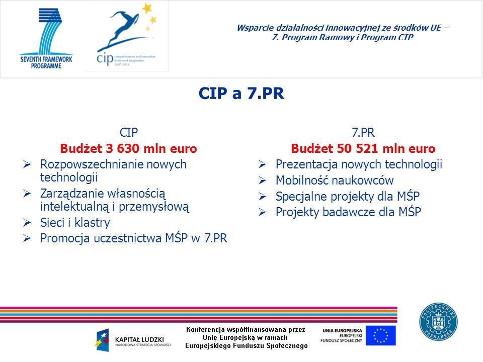CIP a 7.PR CIP Budżet 3 630 mln euro