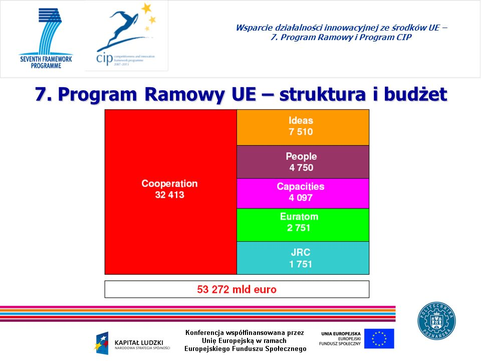 7. Program Ramowy UE – struktura i budżet