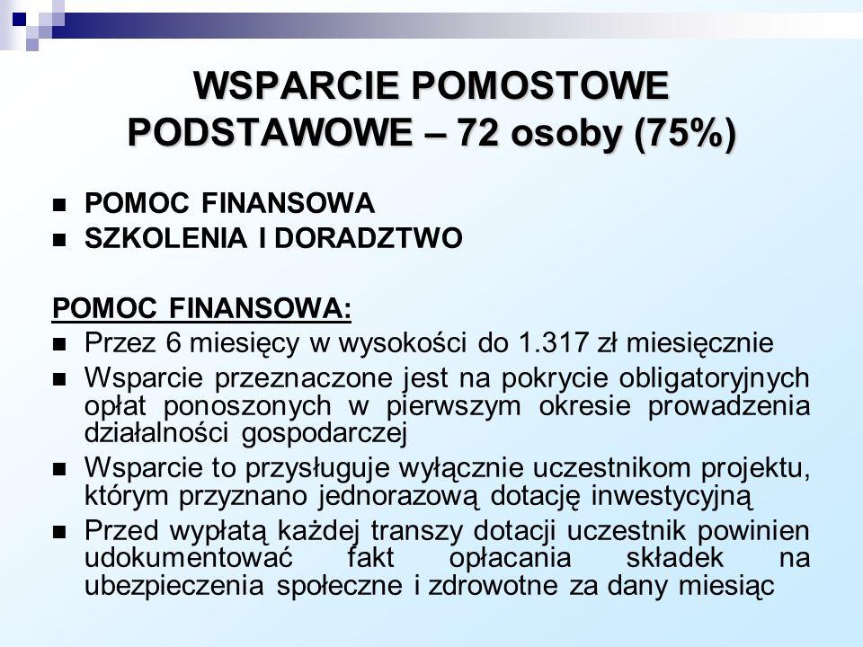 WSPARCIE POMOSTOWE PODSTAWOWE – 72 osoby (75%)