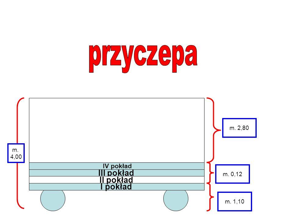 przyczepa III pokład II pokład I pokład IV pokład m. 2,80 m. 4,00
