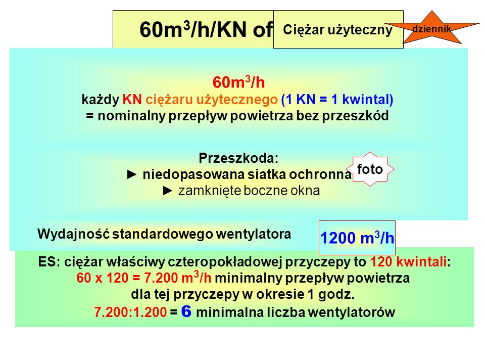 60m3/h/KN of 60m3/h 1200 m3/h Ciężar użyteczny