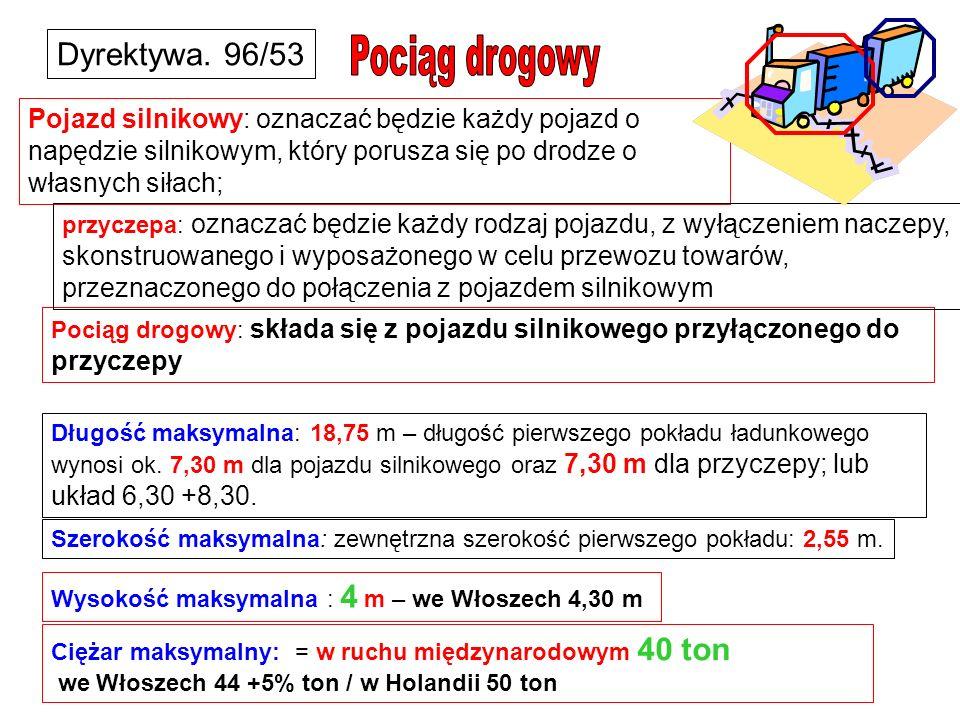 Pociąg drogowy Dyrektywa. 96/53