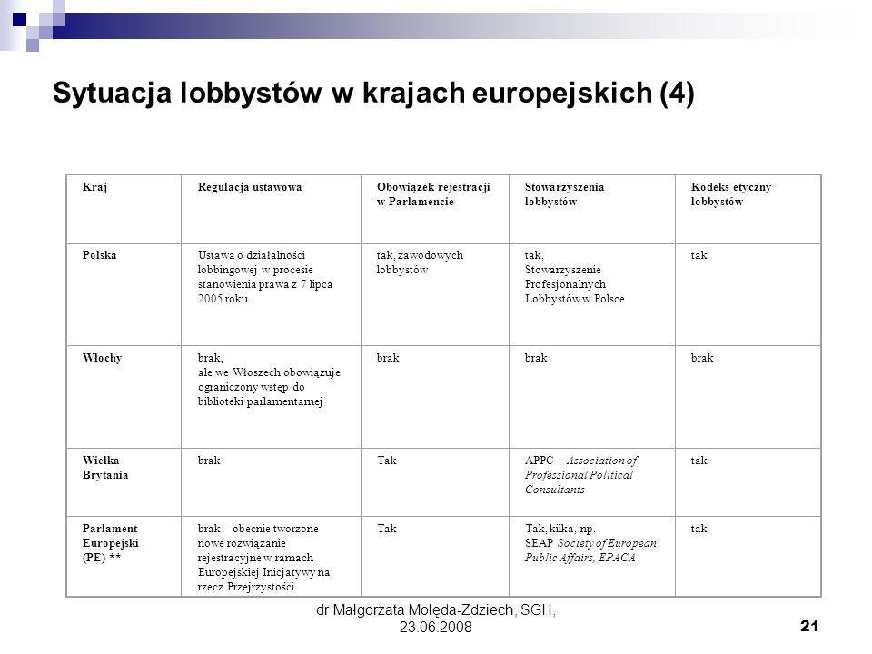 Sytuacja lobbystów w krajach europejskich (4)