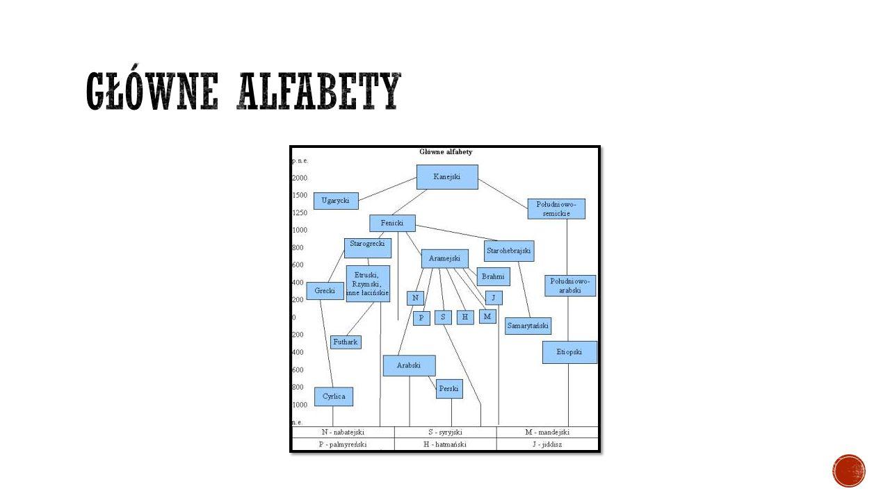 Główne alfabety