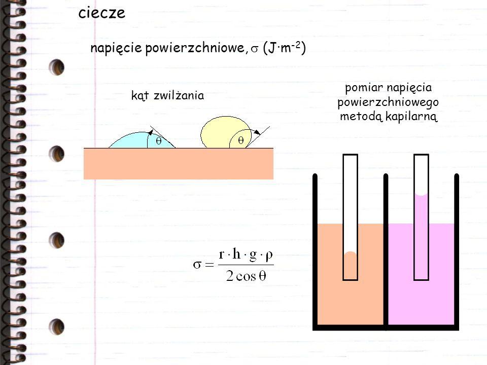 pomiar napięcia powierzchniowego metodą kapilarną