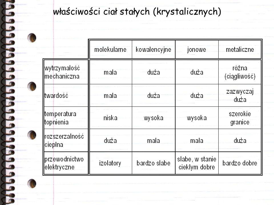 właściwości ciał stałych (krystalicznych)
