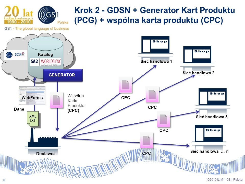 Krok 2 - GDSN + Generator Kart Produktu (PCG) + wspólna karta produktu (CPC)