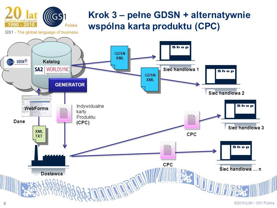Krok 3 – pełne GDSN + alternatywnie wspólna karta produktu (CPC)
