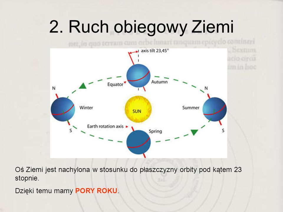 2. Ruch obiegowy ZiemiOś Ziemi jest nachylona w stosunku do płaszczyzny orbity pod kątem 23 stopnie.