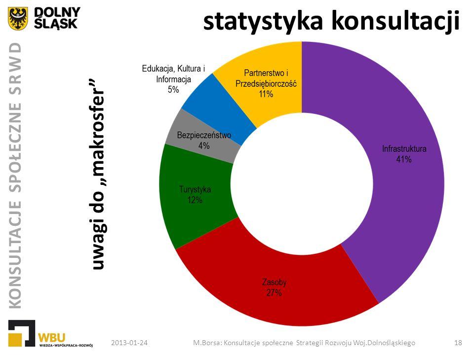 statystyka konsultacji