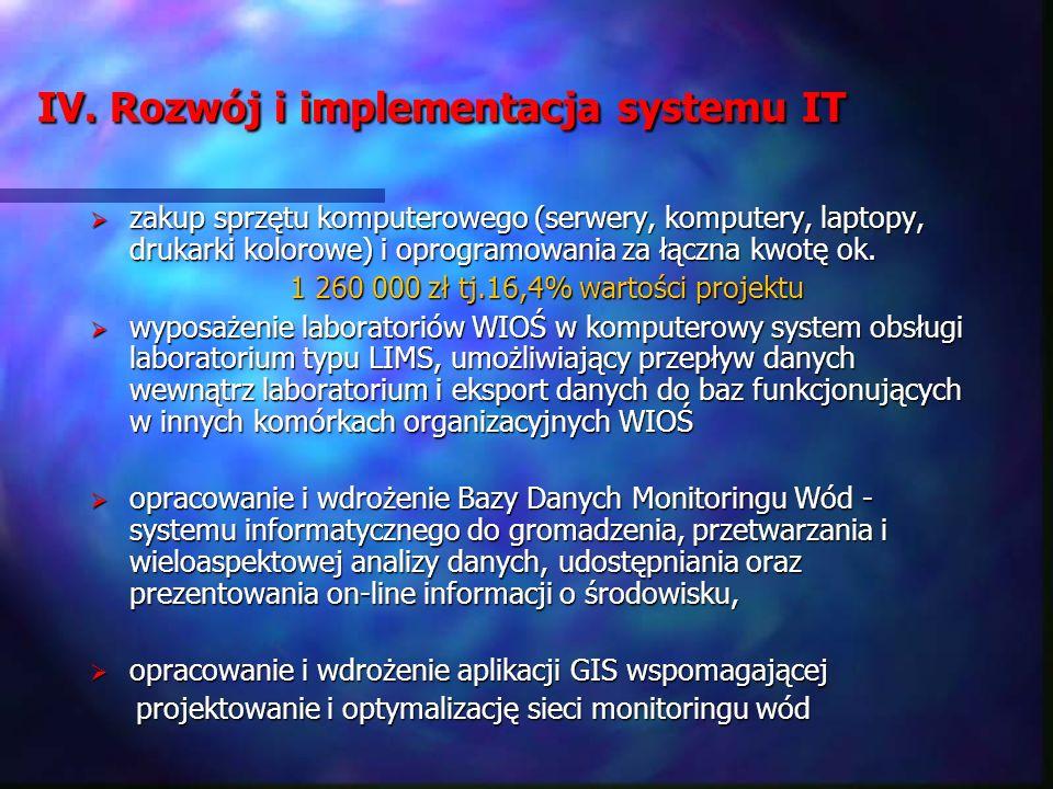 IV. Rozwój i implementacja systemu IT