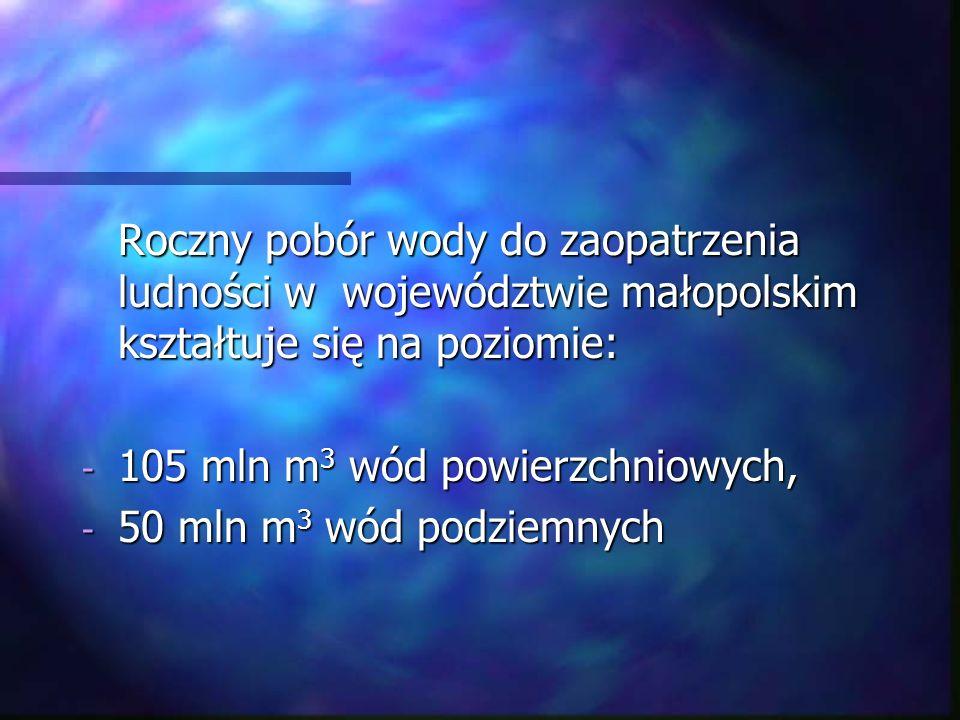 Roczny pobór wody do zaopatrzenia ludności w województwie małopolskim kształtuje się na poziomie: