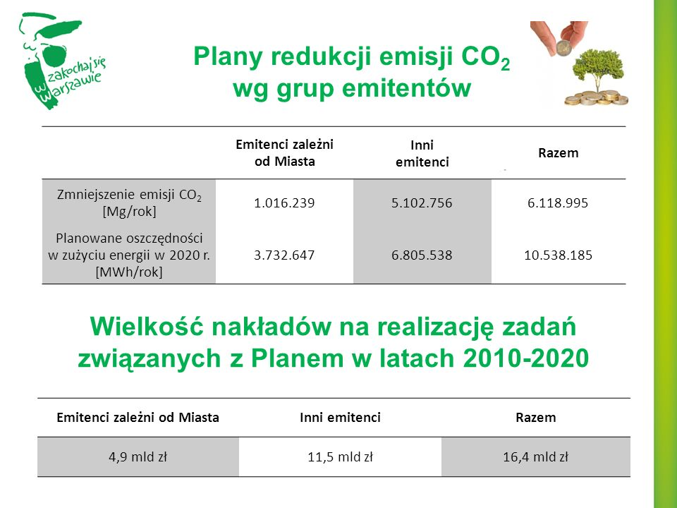 Plany redukcji emisji CO2 wg grup emitentów