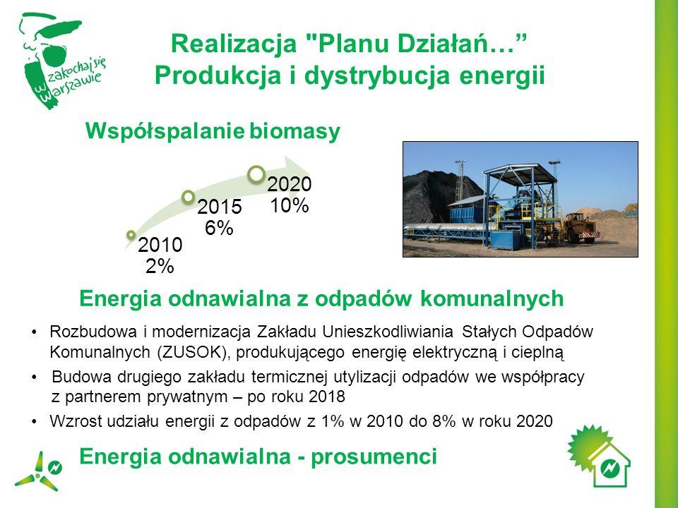 Realizacja Planu Działań… Produkcja i dystrybucja energii