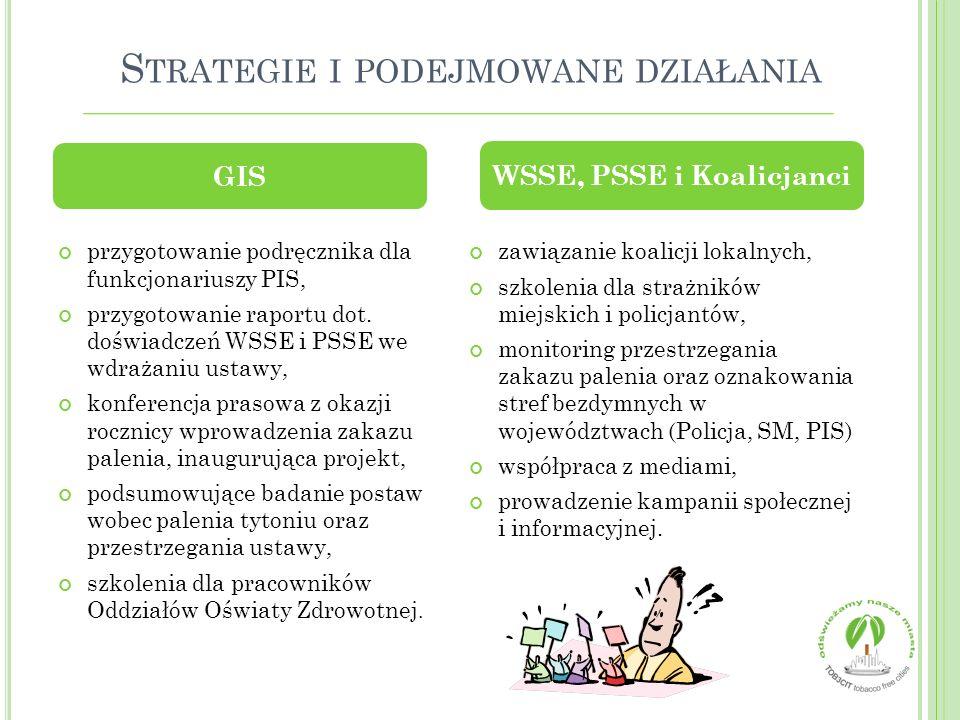 Strategie i podejmowane działania