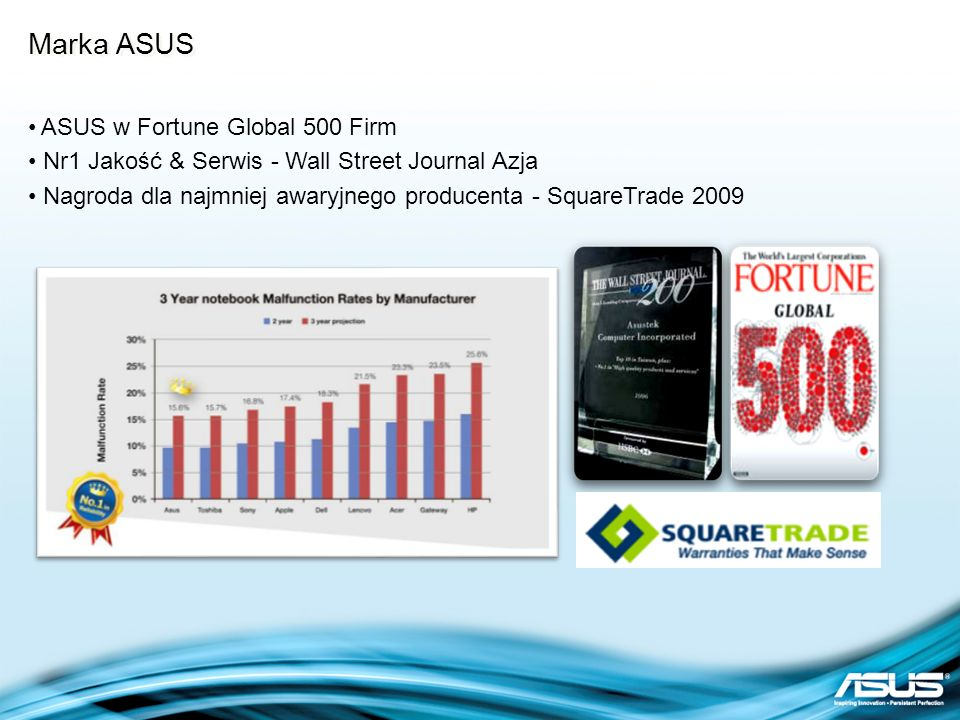 Marka ASUS ASUS w Fortune Global 500 Firm