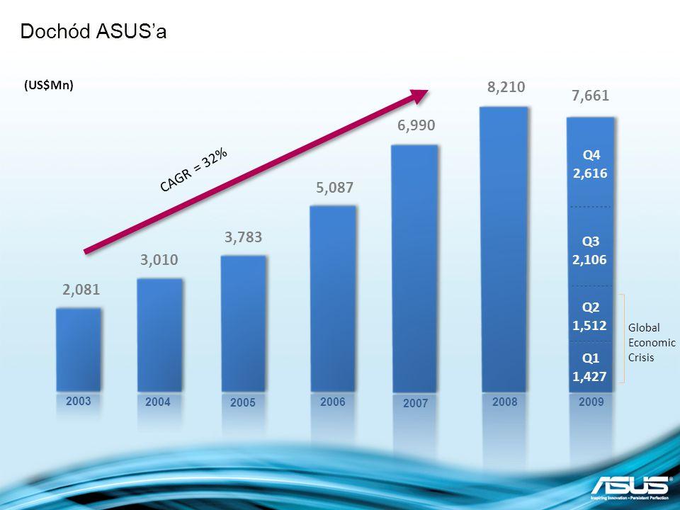 Dochód ASUS'a 8,210. (US$Mn) 7,661. 6,990. Q4. 2,616. CAGR = 32% 5,087. 3,783. Q3. 2,106.