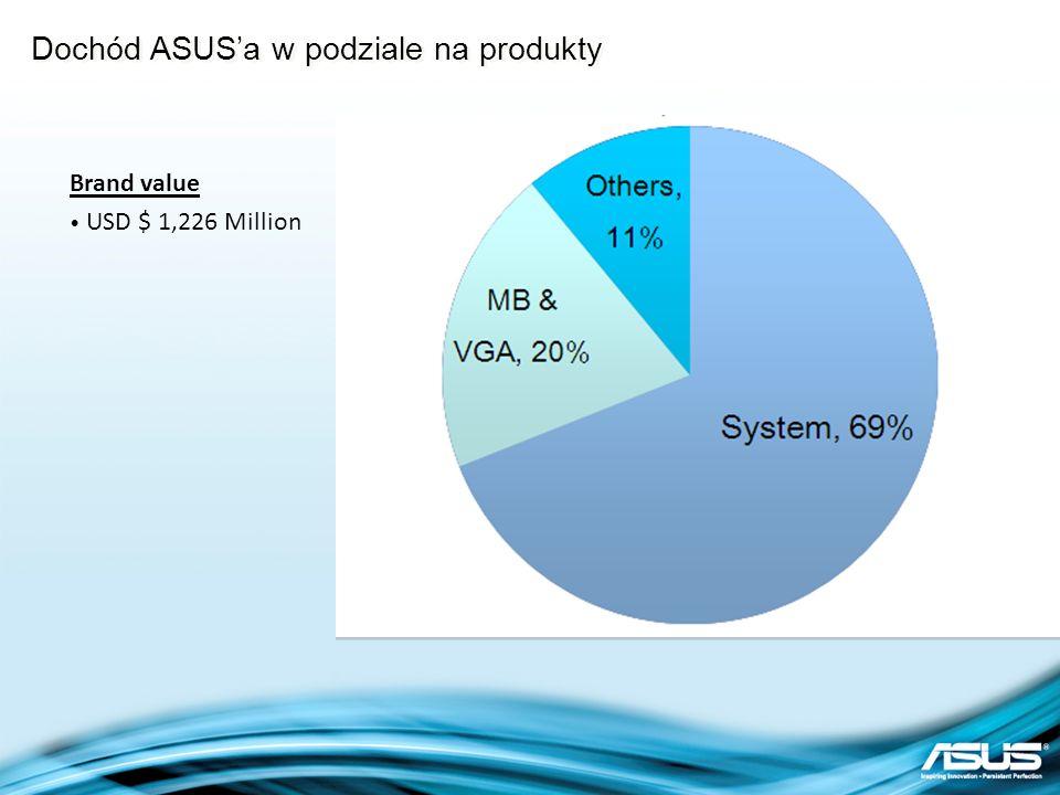 Dochód ASUS'a w podziale na produkty