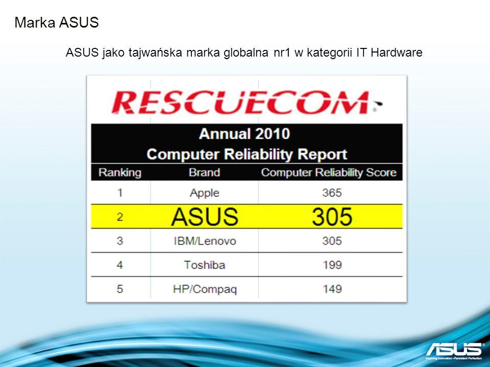 ASUS jako tajwańska marka globalna nr1 w kategorii IT Hardware