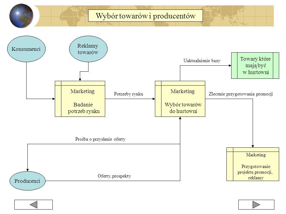 Wybór towarów i producentów