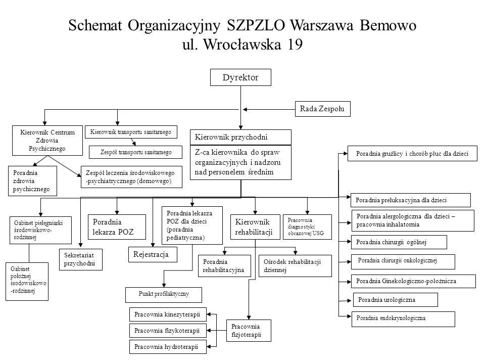 Schemat Organizacyjny SZPZLO Warszawa Bemowo ul. Wrocławska 19