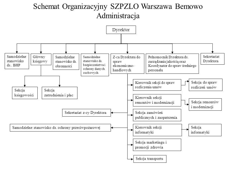 Schemat Organizacyjny SZPZLO Warszawa Bemowo