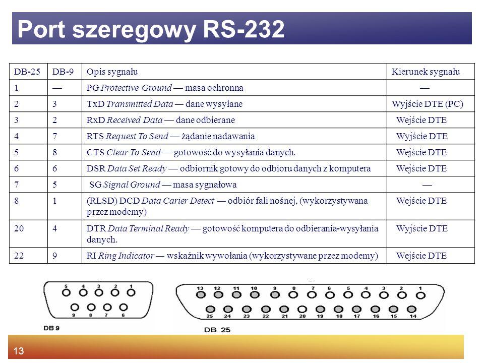 Port szeregowy RS-232 DB-25 DB-9 Opis sygnału Kierunek sygnału 1 —