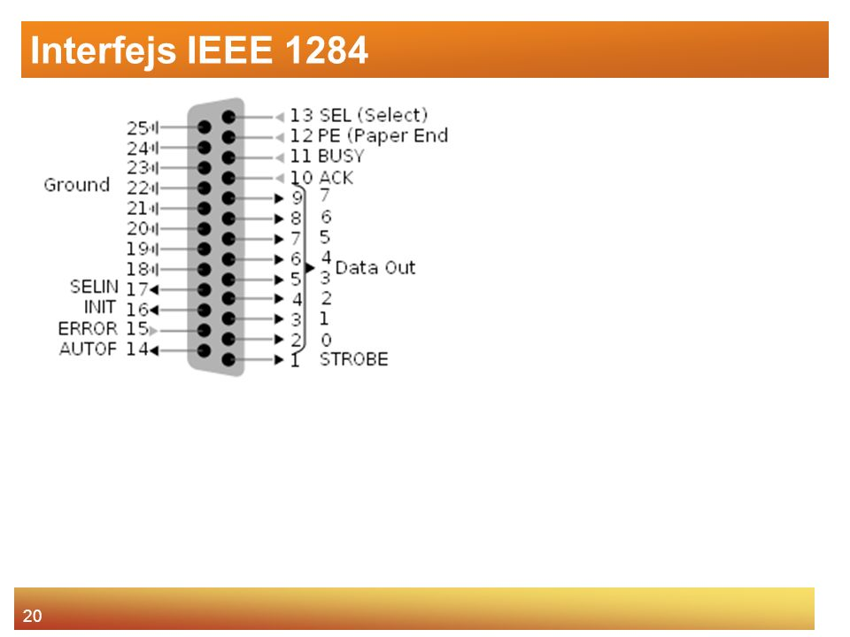 Interfejs IEEE 1284