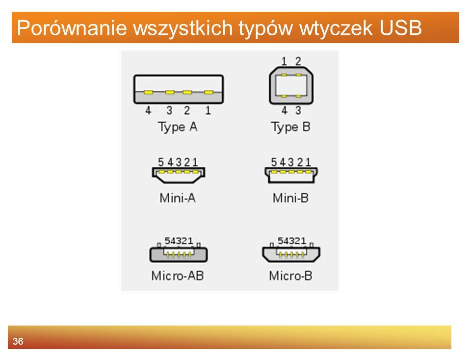 Porównanie wszystkich typów wtyczek USB