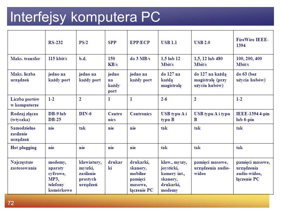 Interfejsy komputera PC