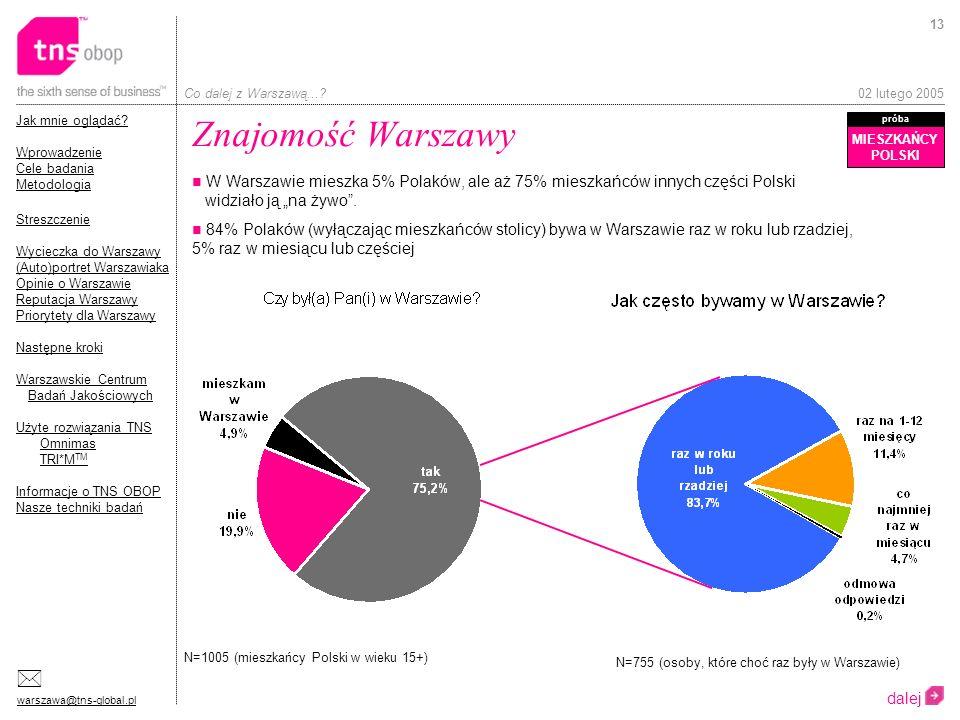 Znajomość Warszawy MIESZKAŃCY. POLSKI. próba.