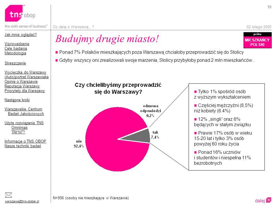 Budujmy drugie miasto! MIESZKAŃCY. POLSKI. próba. Ponad 7% Polaków mieszkających poza Warszawą chciałoby przeprowadzić się do Stolicy.