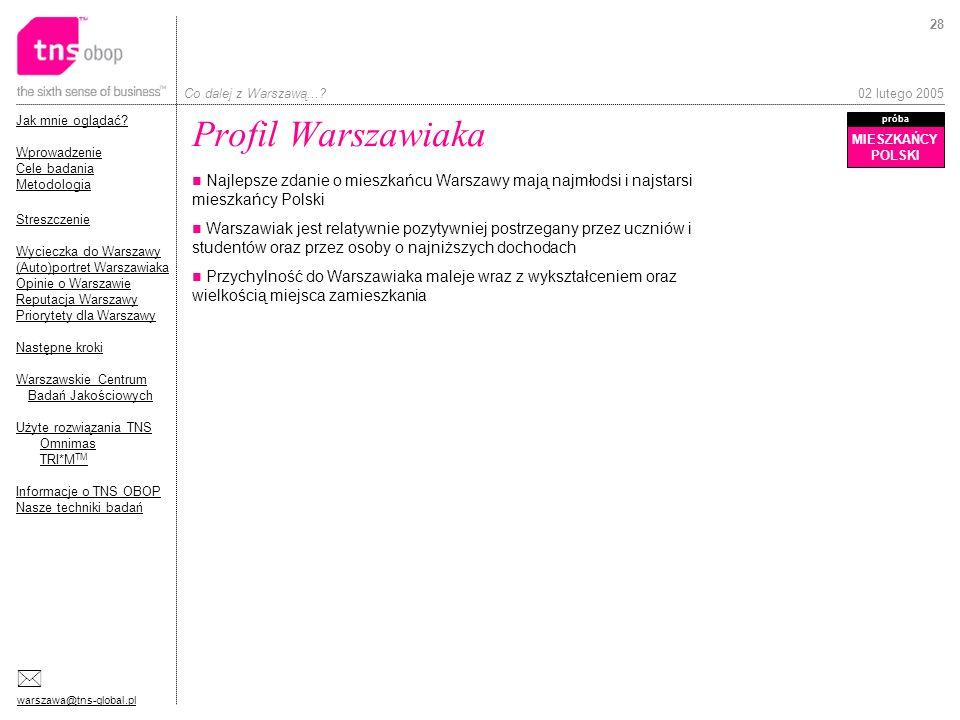 Profil Warszawiaka MIESZKAŃCY. POLSKI. próba. Najlepsze zdanie o mieszkańcu Warszawy mają najmłodsi i najstarsi mieszkańcy Polski.