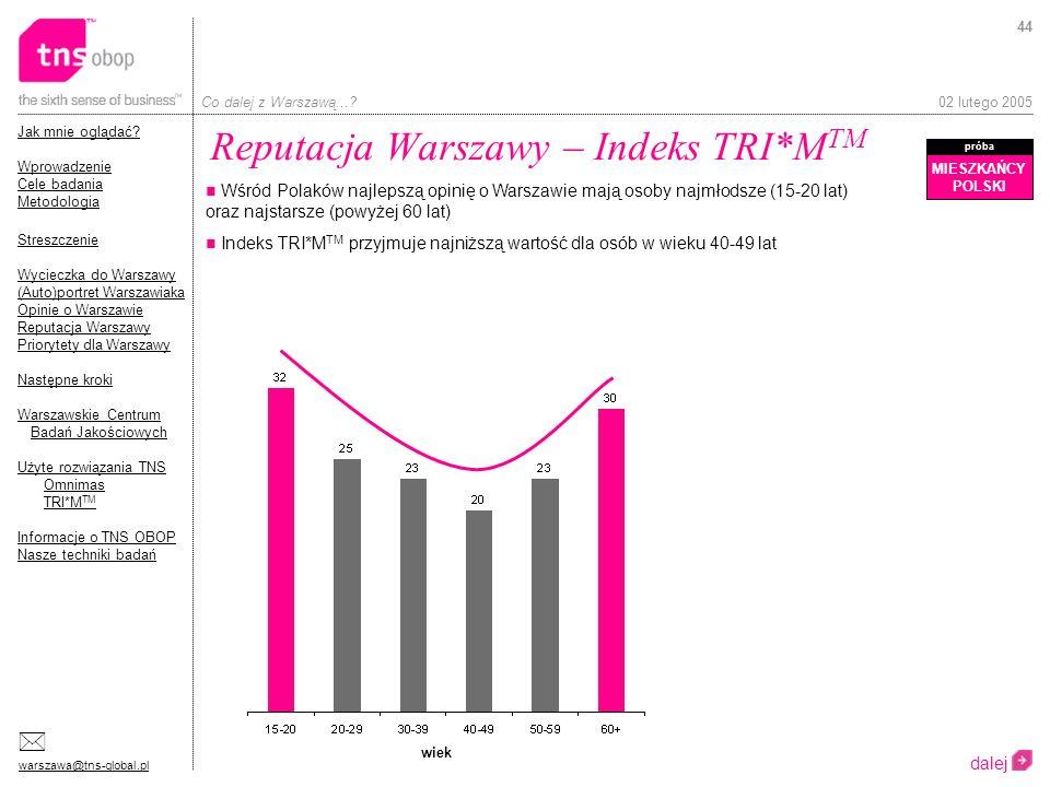 Reputacja Warszawy – Indeks TRI*MTM