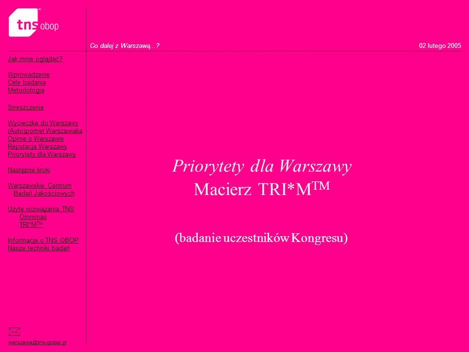 Priorytety dla Warszawy Macierz TRI*MTM (badanie uczestników Kongresu)