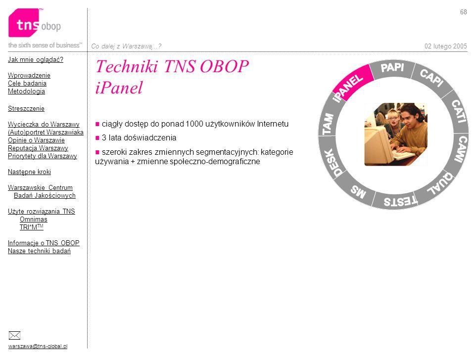 Techniki TNS OBOP iPanel
