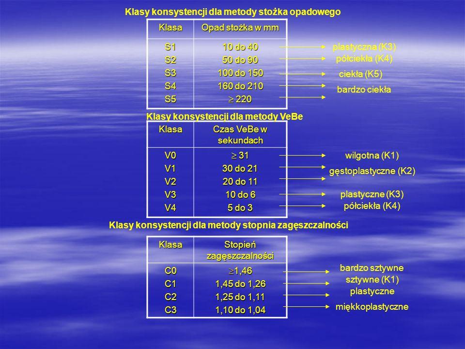 Klasy konsystencji dla metody stożka opadowego Klasa Opad stożka w mm