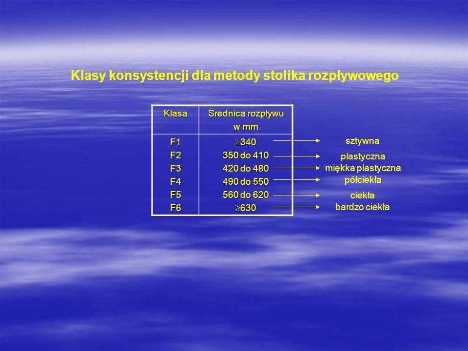 Klasy konsystencji dla metody stolika rozpływowego