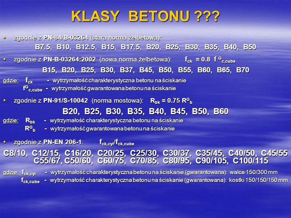 KLASY BETONU zgodnie z PN-84/B-03264 (stara norma żelbetowa): B7.5, B10, B12.5, B15, B17.5, B20, B25, B30, B35, B40, B50.